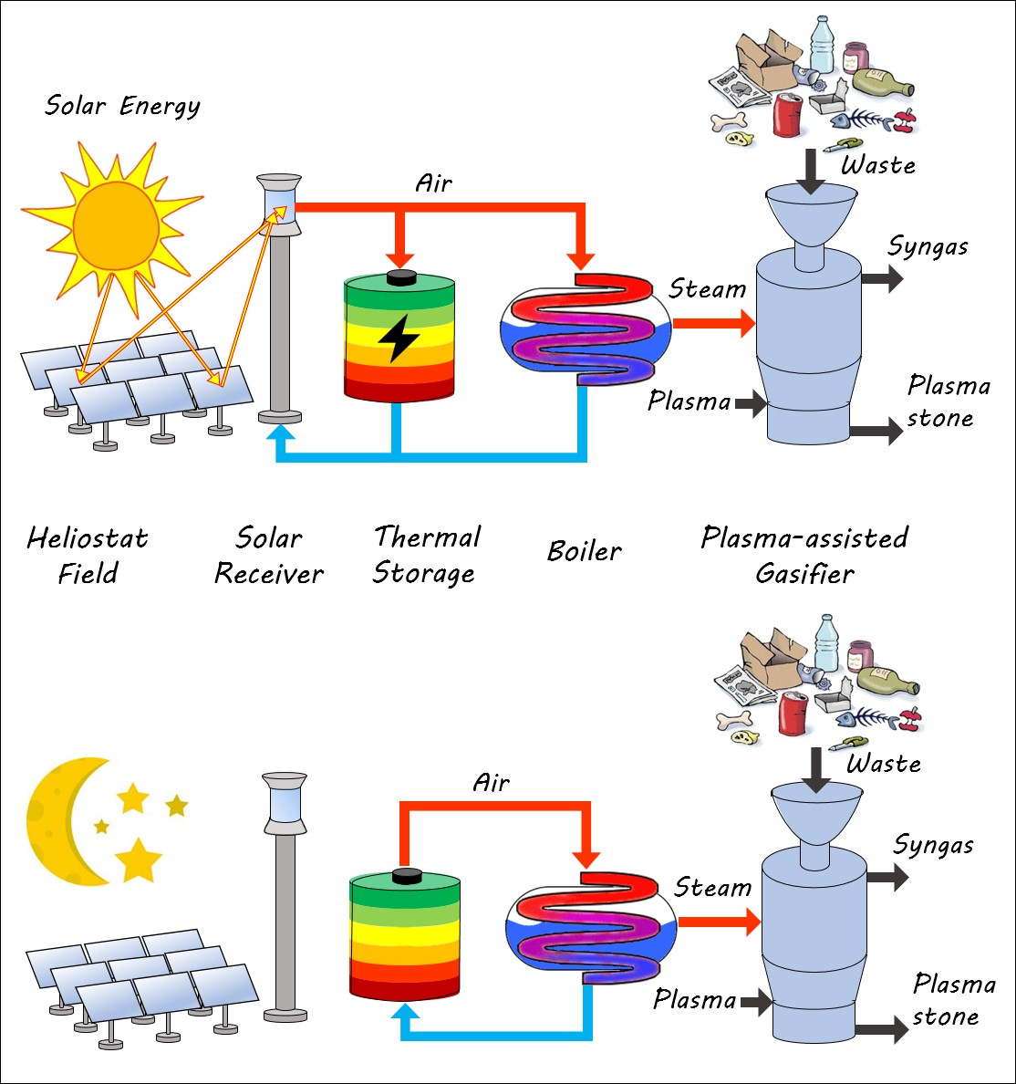 Figure 2: Solar-driven gasification of waste