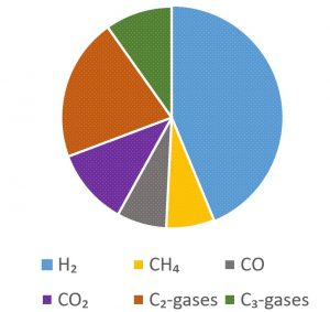 Composition (in vol.%) of the gas product from a lab-scale gasification experiment with excavated landfill waste as a feedstock. The experiment was done at KTH as a part of my works in NEW-MINE.