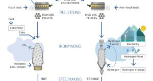 Fossil-free steel-making technology by using hydrogen as proposed by HYBRIT. Image: HYBRIT, 2018.