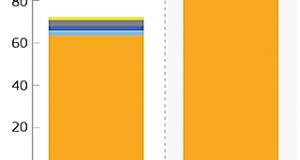 Figure 1: Comparison between the Multiannual Financial Framework  2014-2020 and 2021-2027 (https://ec.europa.eu/)
