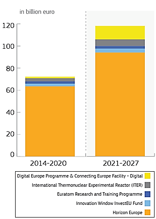 Figure 1: Comparison between the Multiannual Financial Framework 2014-2020 and 2021-2027 (https://ec.europa.eu/)
