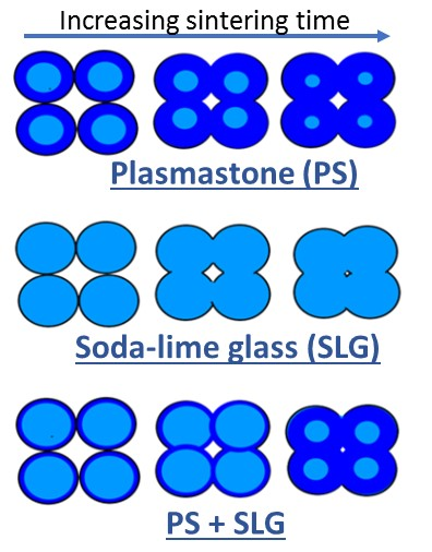 Figure 1. Sinter-crystallization behavior of Plasmastone (PS), soda-lime glass (SLG) and Plasmastone mixed with soda-lime glass (Adapted from Bernardo, 2007 - ECERS Berlin).